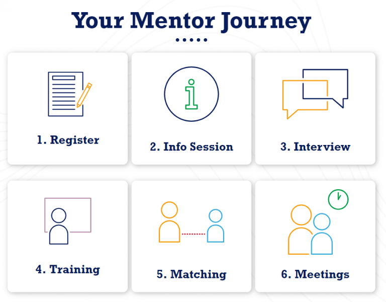 Screenshot of the MCR Pathways mentor journey graphic.